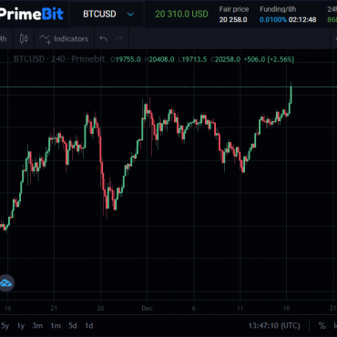 Bitcoin has just hit an all-time high on PrimeBit